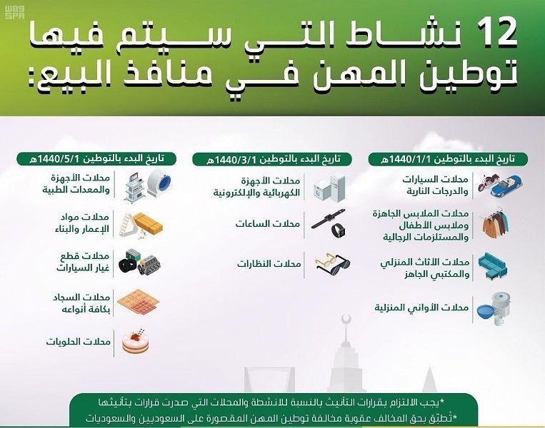 السعودية: تنفيذ توطين المهن في 4 أنشطة بعد أيام