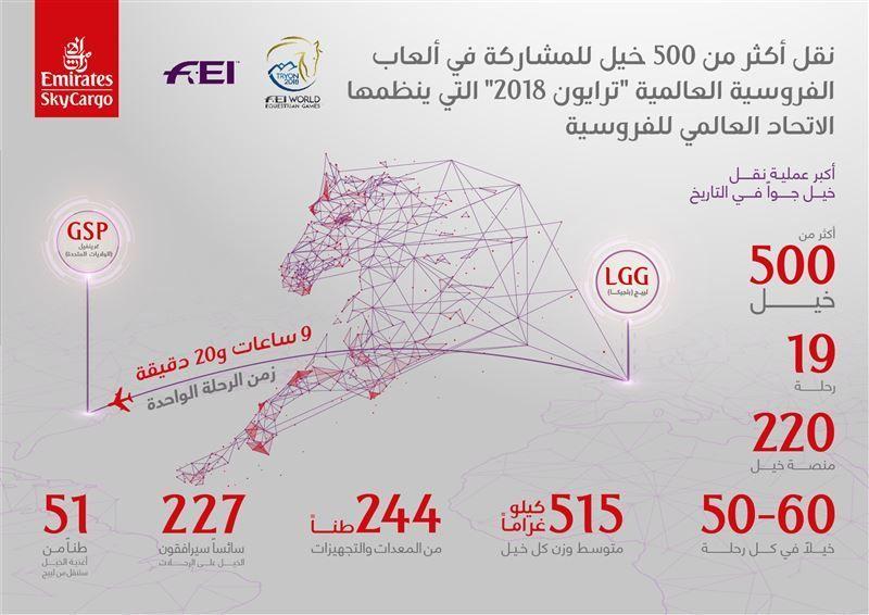 بالصور.. الإمارات للشحن الجوي تبدأ أكبر عملية نقل خيل في التاريخ
