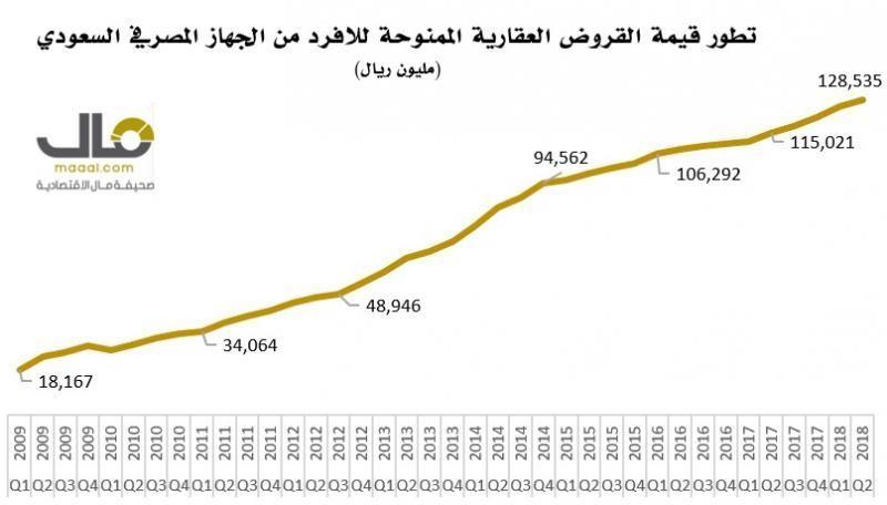 بـ14.6 مليار ريال ، أعلى قروض مصرفية للعقارات السعودية