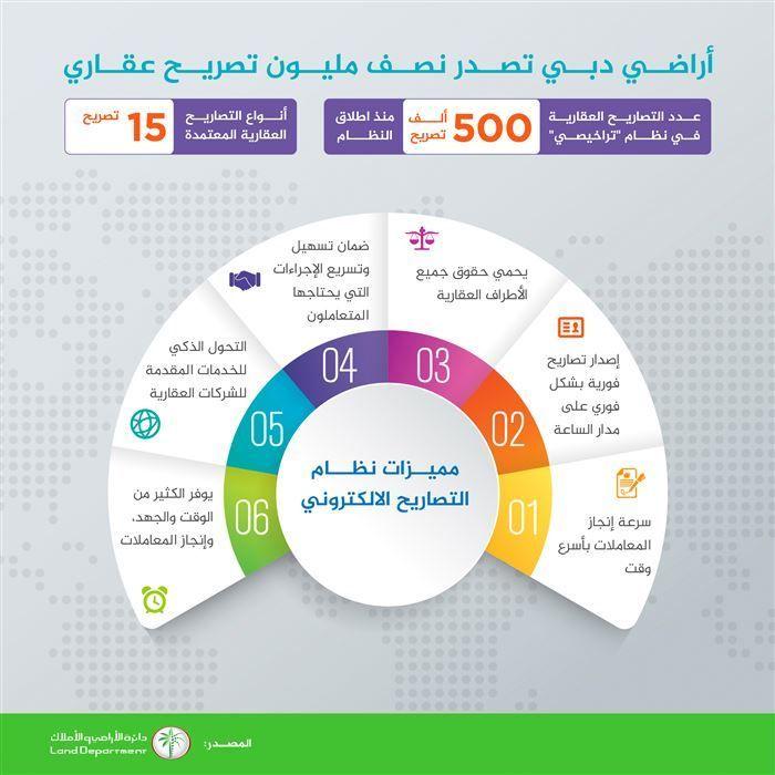 أراضي دبي تصدر نصف مليون تصريح عقاري عبر نظام تراخيصي