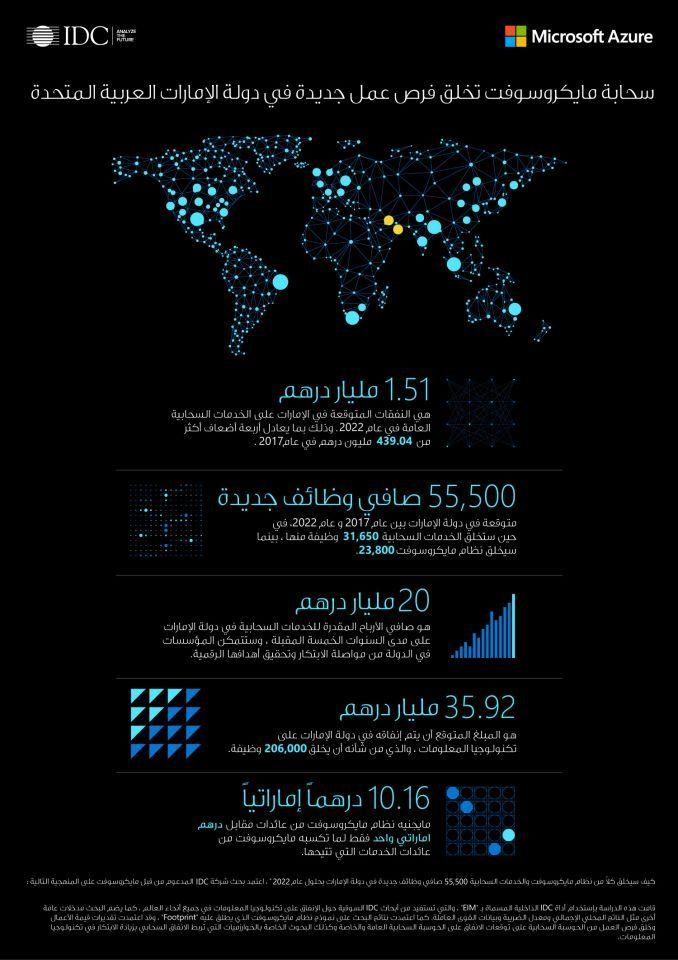 55 ألف وظيفة جديدة في الإمارات على مدى 5 سنوات