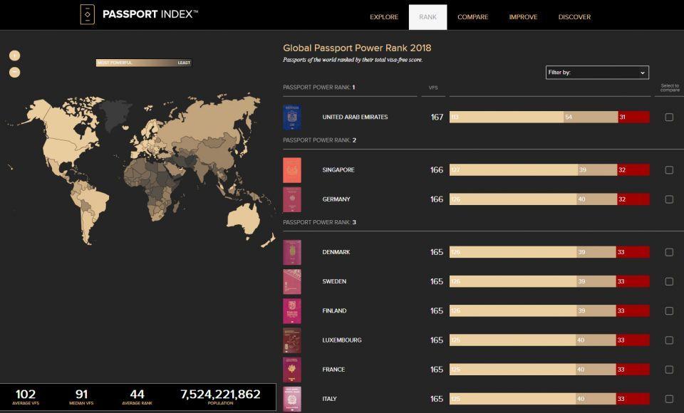 جواز السفر الإماراتي يحتل المركز الأول عالمياً