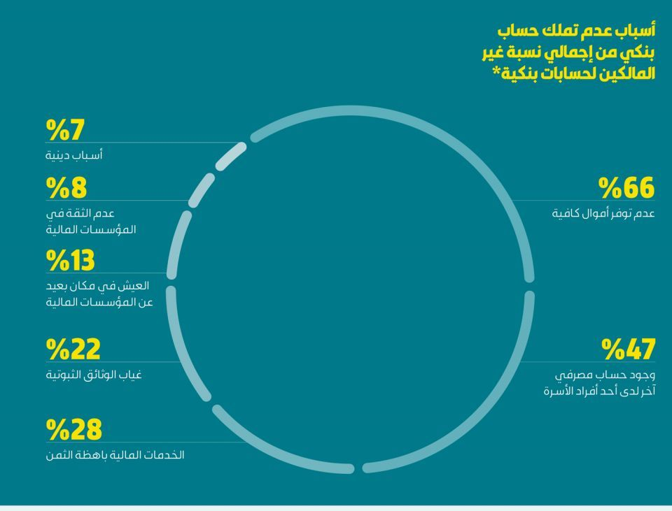 7 ملايين سعودي بلا حسابات بنكية بأغلبية للنساء