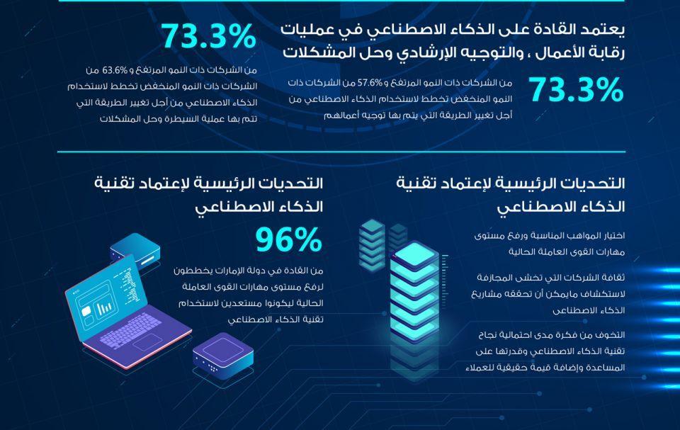 الإمارات: دراسة تكشف جاهزية الشركات لاحتضان الذكاء الاصطناعي