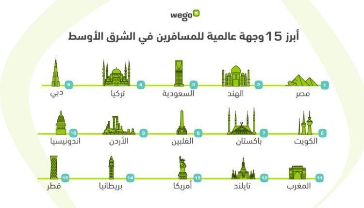 وجهات السفر الأبرز لمسافري الشرق الأوسط خلال الربع الأول 2019