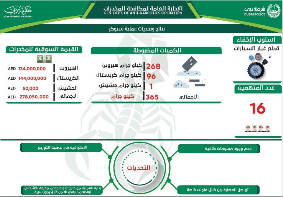 دبي: أكبر عملية ضبط  مخدرات في الإمارات