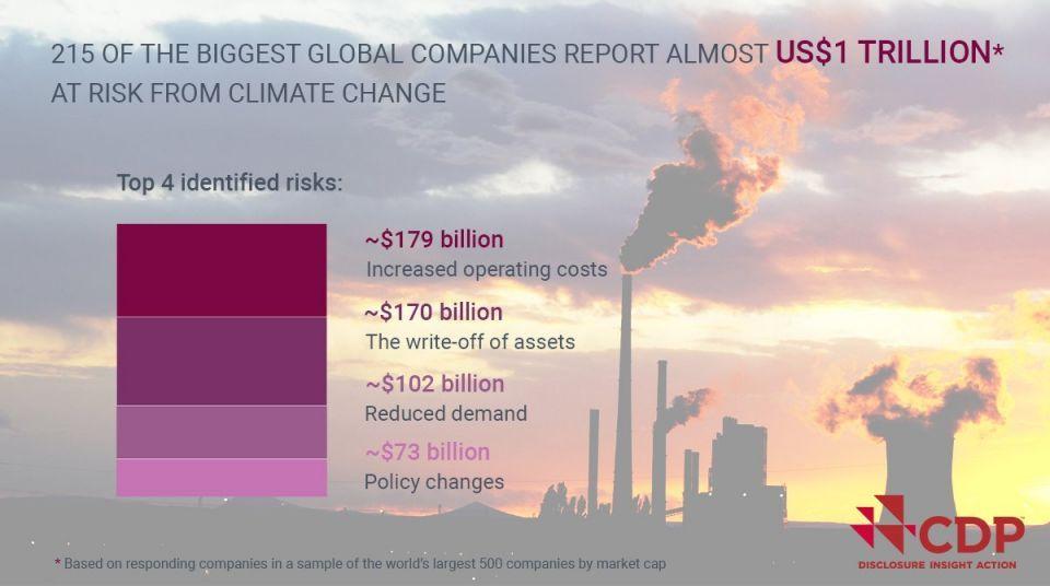 تريليون دولار خسائر كبرى الشركات العالمية بسبب التغير المناخي