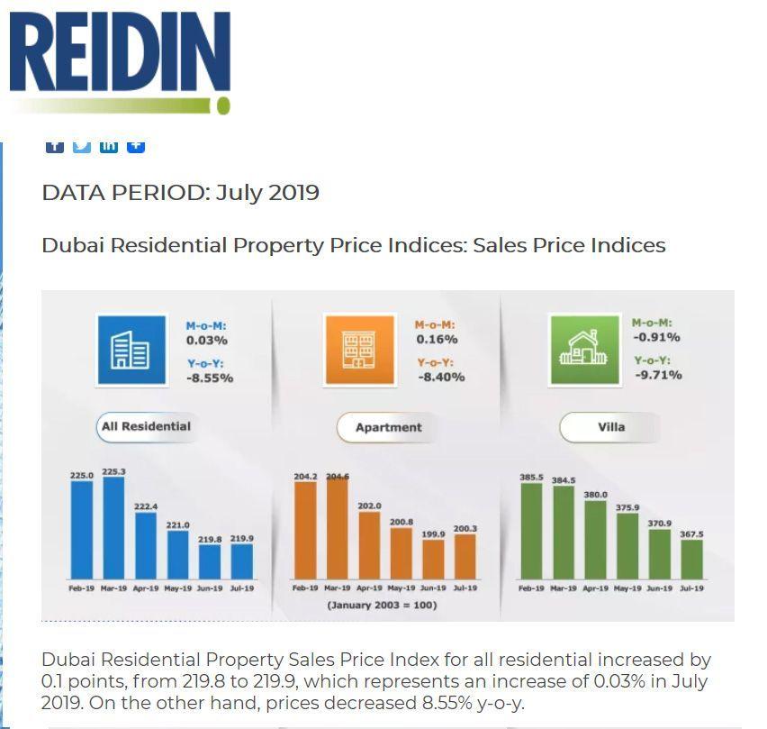 دبي: ارتفاع طفيف لأسعار الشقق السكنية في دبي لشهر يوليو