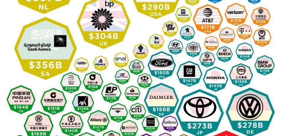 شاهد أكبر الشركات في العالم حسب عوائدها لعام 2019