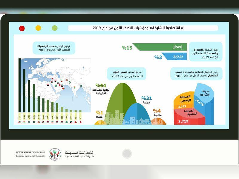 اقتصادية الشارقة تحقق 4 % نموا في رخص الأعمال خلال النصف الأول 2019