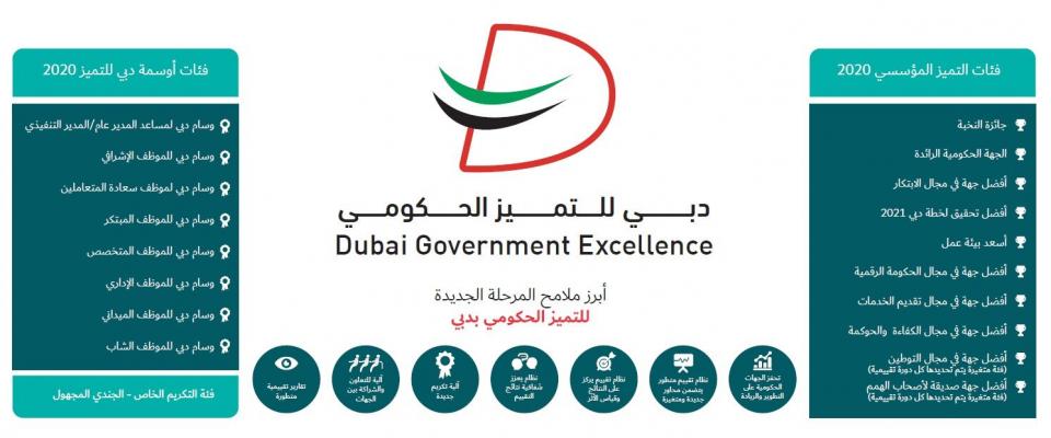 حمدان بن محمد يعتمد الهوية المؤسسية الجديدة لبرنامج دبي للتميز
