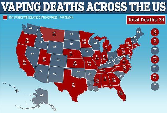 1600 مريض و34 وفاة بسبب التدخين الإلكتروني في أمريكا