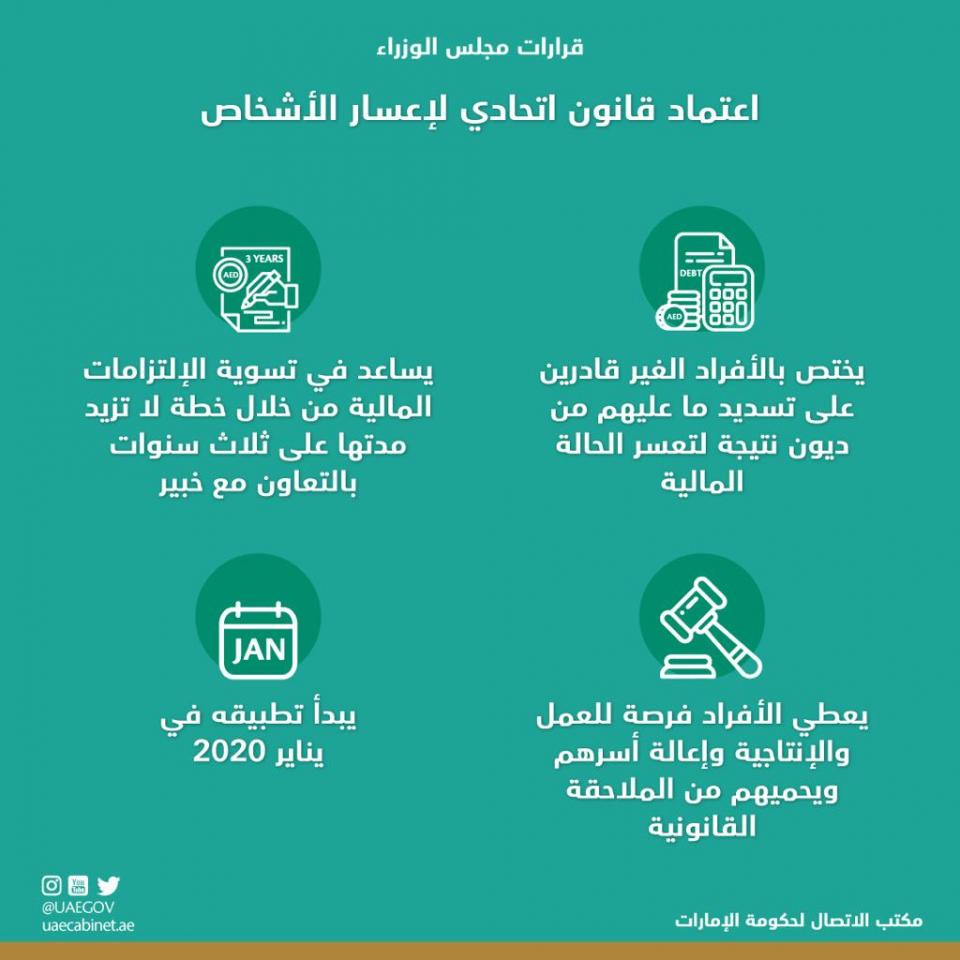 الإمارات تعتمد قانونا لحماية الأفراد المتعثرين من الإفلاس