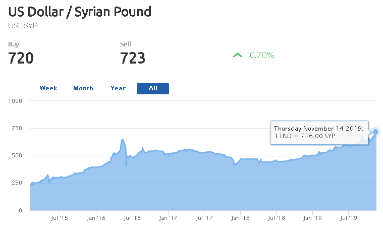 أزمة لبنان تتسبب بتجاوز الدولار 700 ليرة سورية و مخاوف من انهيارها