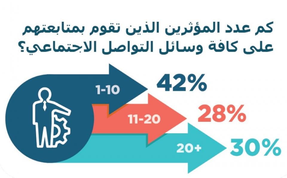 79 % من المستهلكين بالإمارات والسعودية ألغوا متابعة «مؤثرين» على مواقع التواصل
