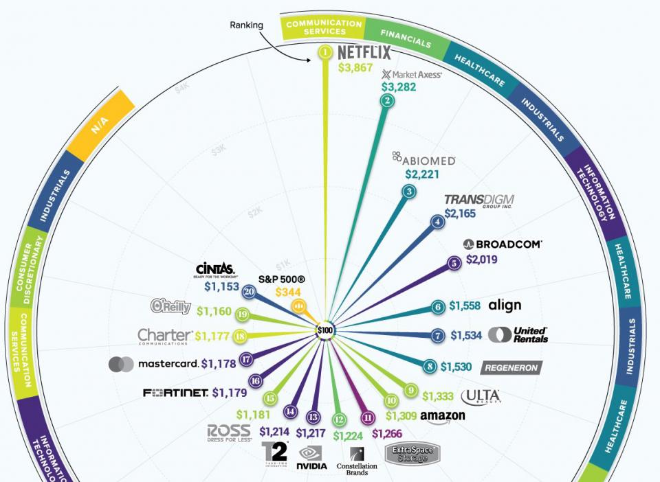أفضل الأسهم العالمية أداء في الولايات المتحدة خلال 10 سنوات
