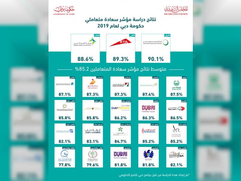 حمدان بن محمد يعلن عن أفضل المؤسسات بحكومة دبي في خدمة العملاء
