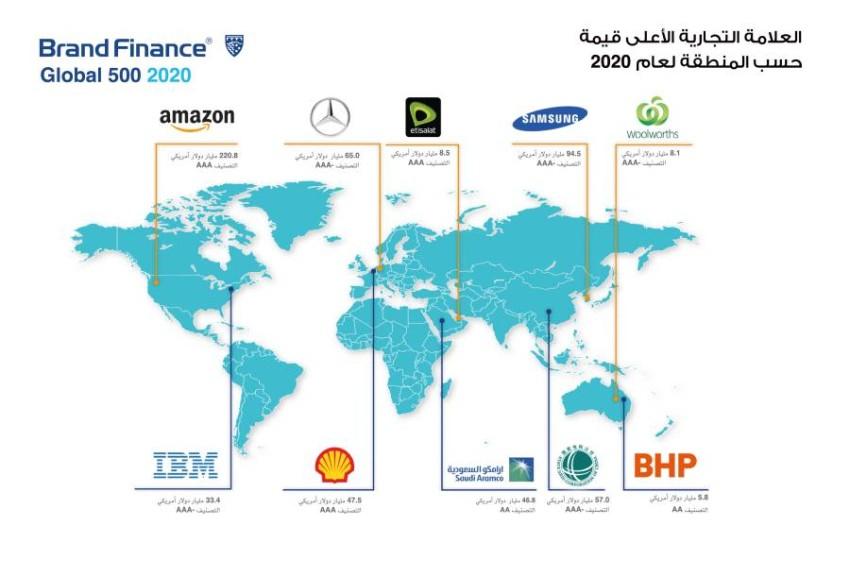 «الإمارات للاتصالات» أقوى علامة تجارية خدمية في الشرق الأوسط وأفريقيا