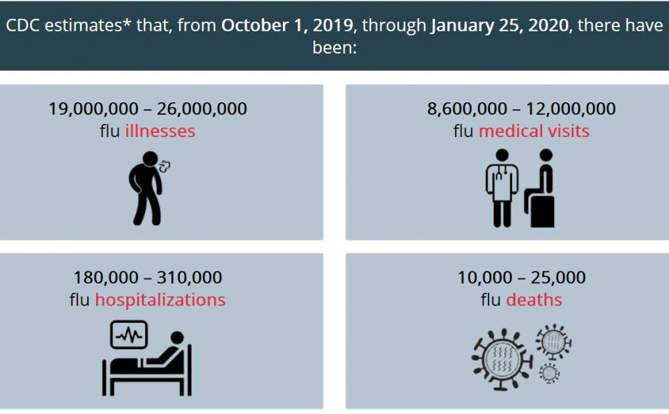 صحافي شهير يسخر من كورونا ويسأل أين الذعر من عشرة آلاف وفاة بالإنفلونزا في الولايات المتحدة
