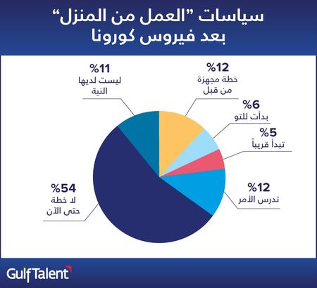ثُلث الشركات في الخليج العربي تخطط للعمل من المنزل لمواجهة تهديد فيروس كورونا