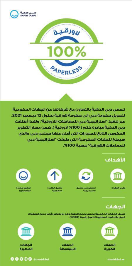 """دبي الذكية تطلق مبادرة ختم """"100 بالمائة لا ورقية"""""""