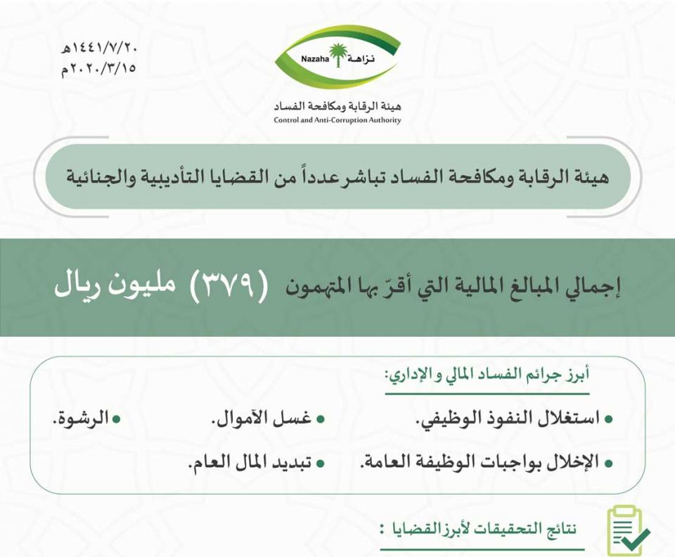 السعودية تحقق مع قضاة وضابطين برتبة لواء بين 893 متهما بالفساد