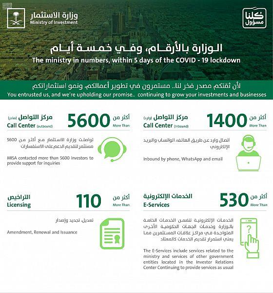 مركز الاستجابة لأزمة كورونا يدعم أكثر من 7 آلاف مستثمر في المملكة