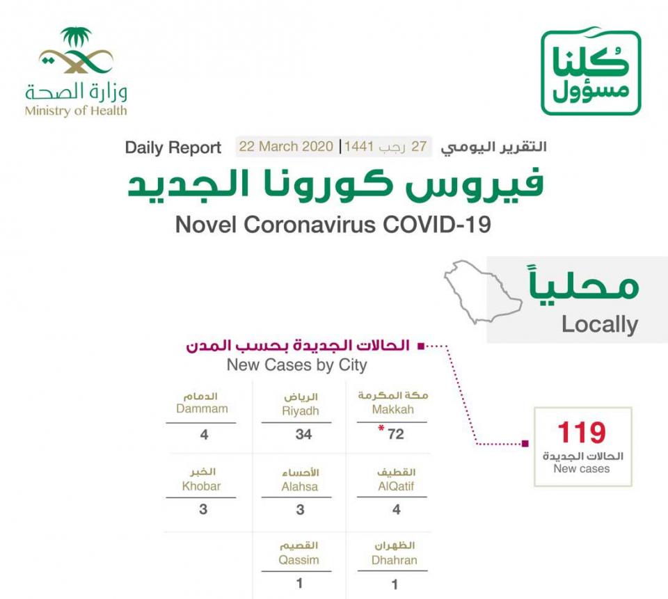 السعودية: أول وفاة بفيروس وتسجيل 205 إصابات جديدة