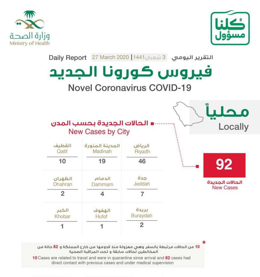 السعودية تسجل  92 حالة إصابة جديدة بفيروس كورونا