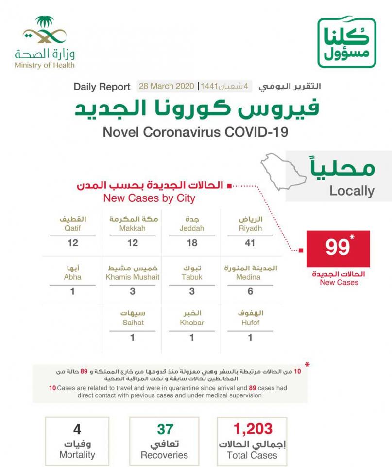 السعودية  تسجل 99 حالة إصابة جديدة بفيروس كورونا الجديد كوفيد19