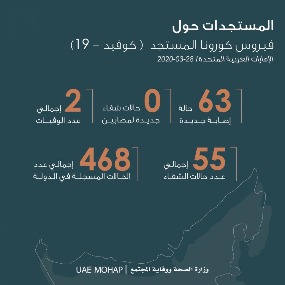 """الإمارات تسجل 63 إصابة جديدة بـ""""كورونا"""""""