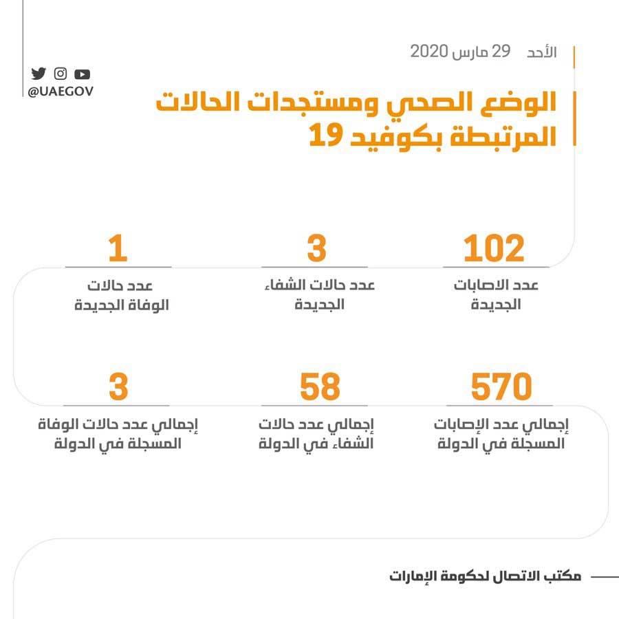 الإمارات تسجل 102 إصابة بفيروس كورونا المستجد و 3 حالات شفاء جديدة