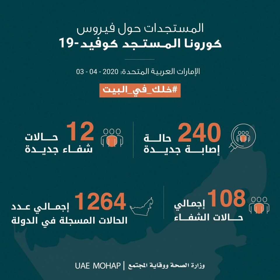 الإمارات تسجل 241 حالة إصابة جديدة  بفيروس كورونا المستجد
