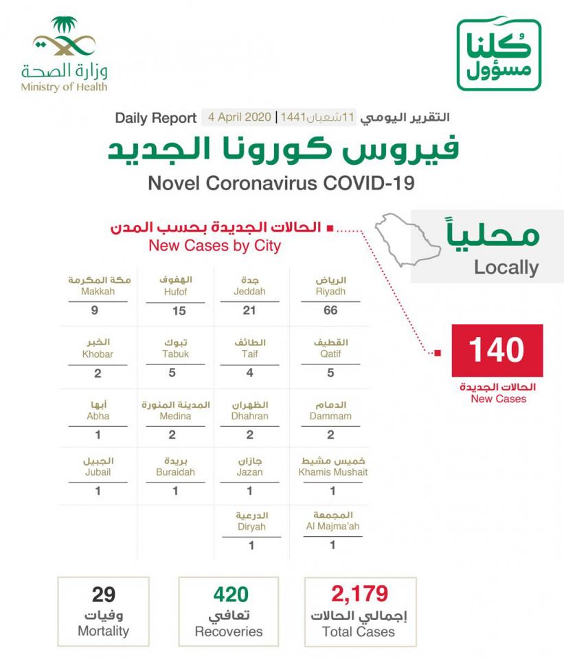 السعودية تسجل 140 إصابة جديدة بفايروس كورونا المستجد