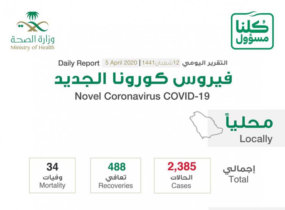 السعودية تسجل 206 حالة اصابة جديدة بفيروس كورونا