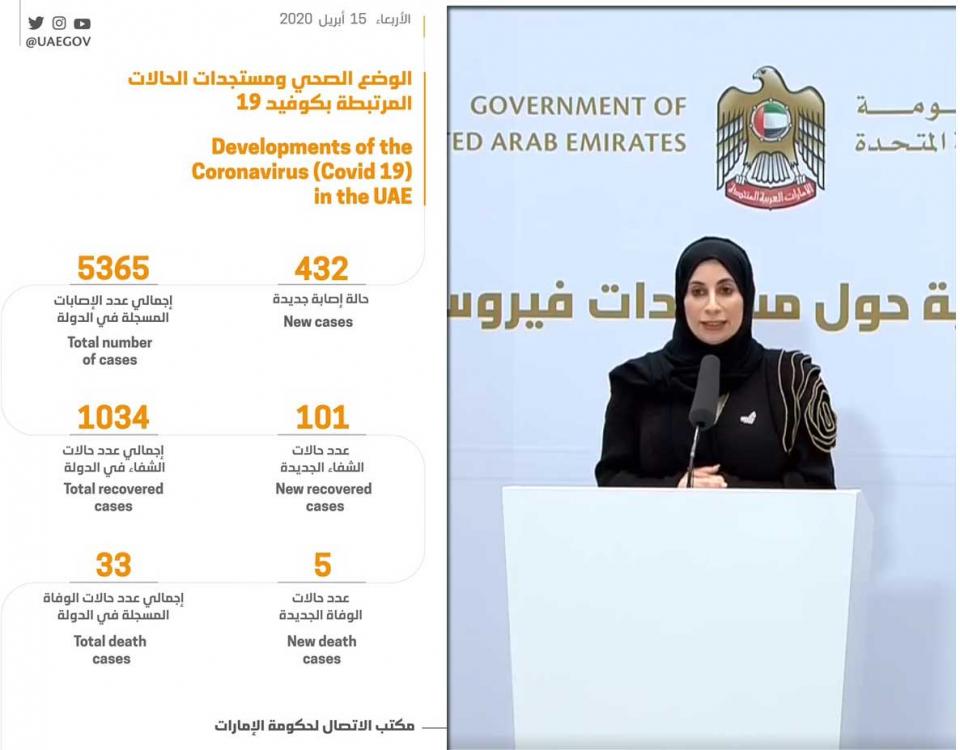 الإمارات:  432 حالة إصابة جديدة بفيروس كورونا المستجد