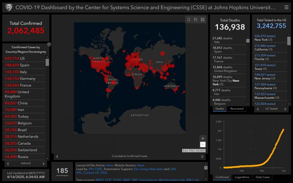 """الإصابات بفيروس """"كورونا"""" المستجد تتجاوز مليوني شخص حول العالم"""