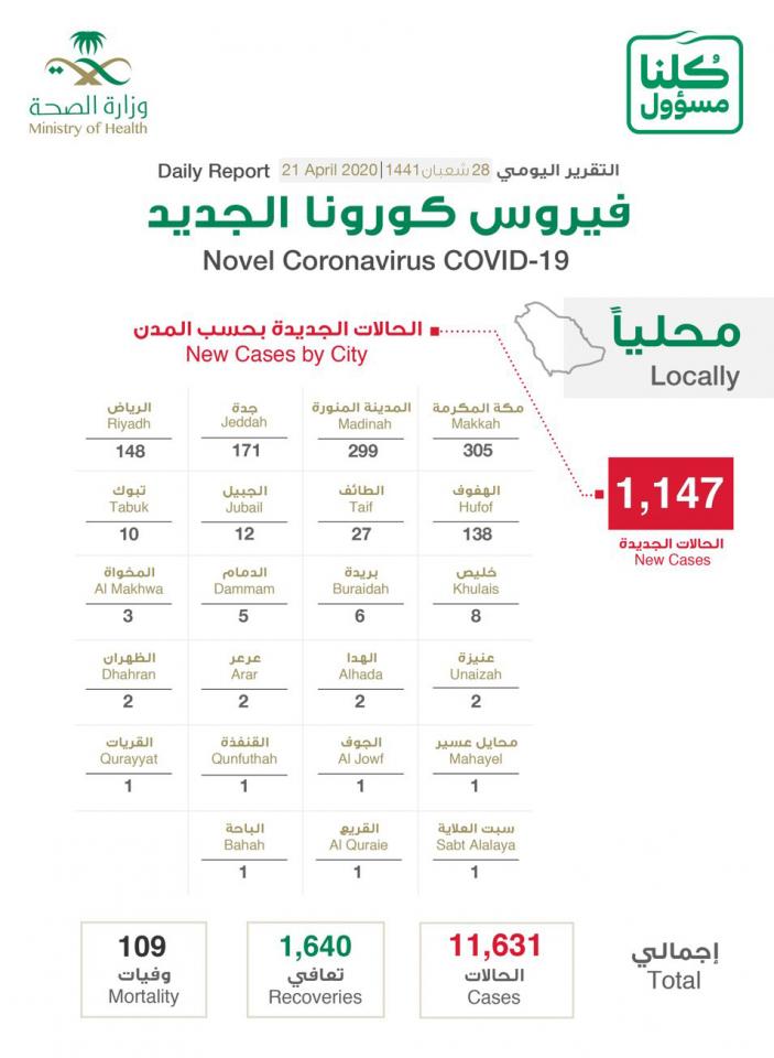 السعودية تسجل  ١١٤٧ حالة إصابة جديدة بفيروس كورونا
