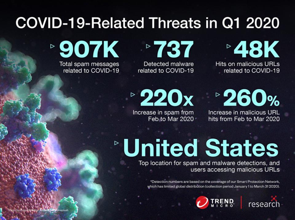 الإمارات:  3259 هجوم إلكتروني خلال فترة انتشار فيروس كورونا