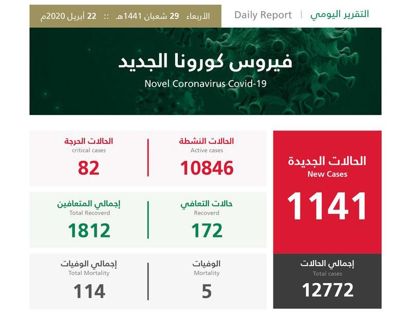السعودية تسجل 1141 إصابة جديدة بفيروس كورونا