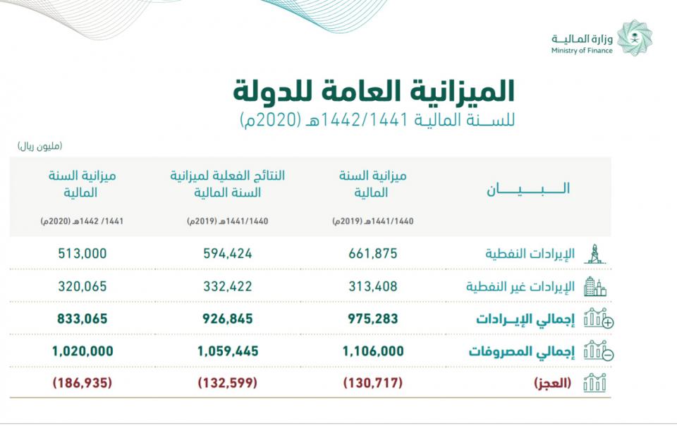 الميزانية السعودية للربع الاول: 35% من المصروفات ذهبت للتعليم والصحة