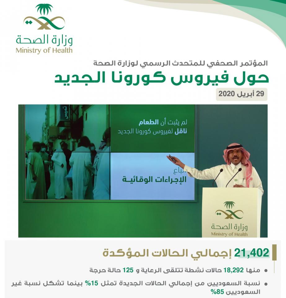 السعودية: المسح المجتمعي لكشف فيروس كورونا الجديد يستهدف 25 الفاً  وتسجيل 1325 إصابة جديدة