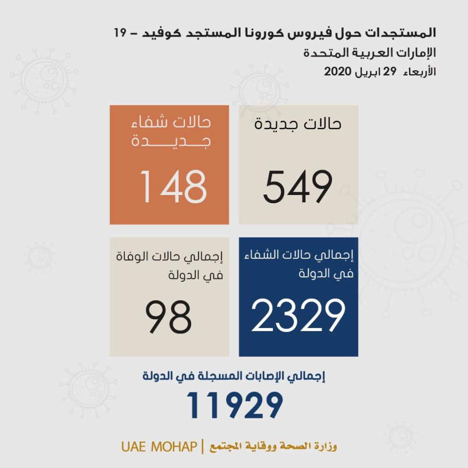 """الإمارات تسجل 552 إصابة جديدة بفيروس كورونا المستجد """"كوفيد-19"""""""
