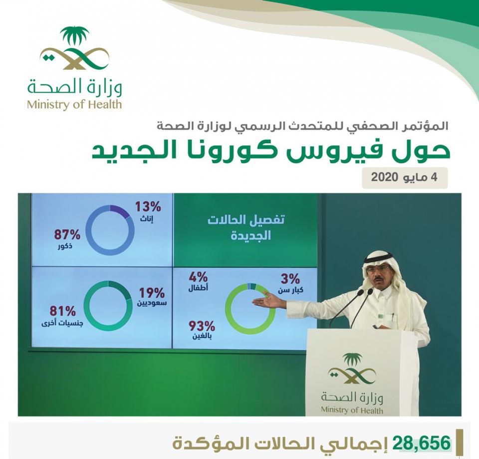 السعودية تسجل 1645 إصابة جديدة بفيروس كورونا