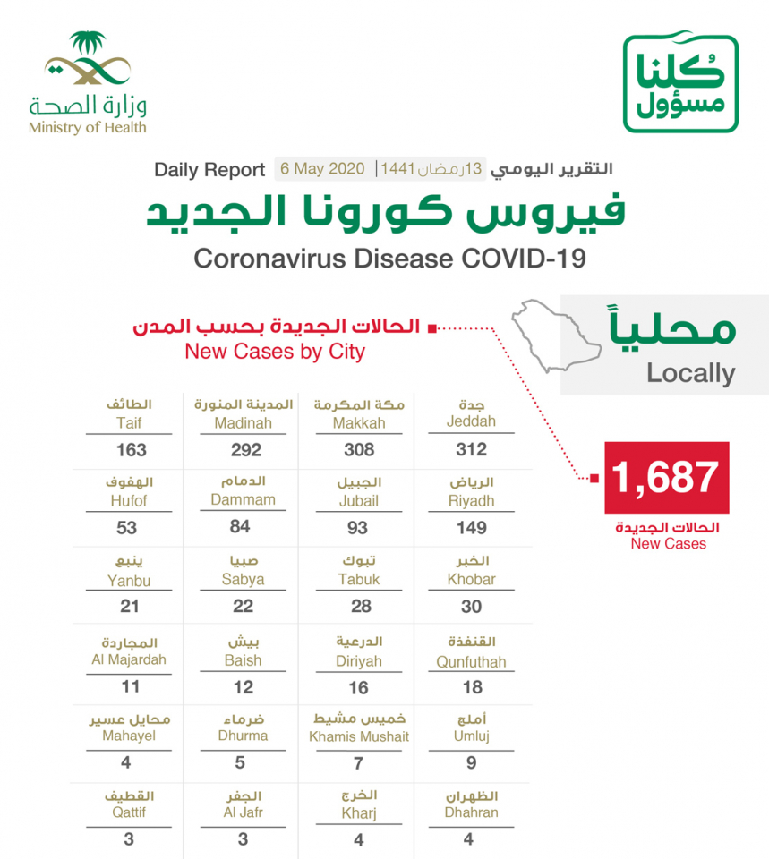 السعودية تسجل 1687 حالة اصابة جديدة بفيروس كورونا الجديد كوفيد19