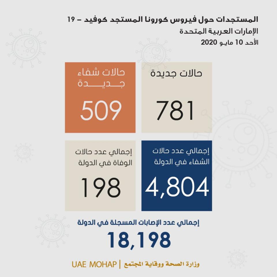 الإمارات: الكشف عن 781حالة إصابة جديدة بفيروس كورونا المستجد