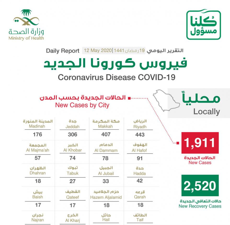 السعودية تسجل 1911 إصابة جديدة بفيروس كورونا