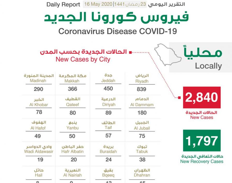 السعودية تسجل  2840 إصابة جديدة بفيروس كورونا وتحذير من الزيارات العائلية