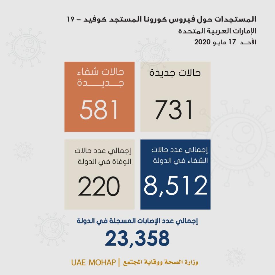 """الإمارات تسجل 731 إصابة جديدة بـ """"كورونا"""" و581 حالة شفاء و6 وفيات"""