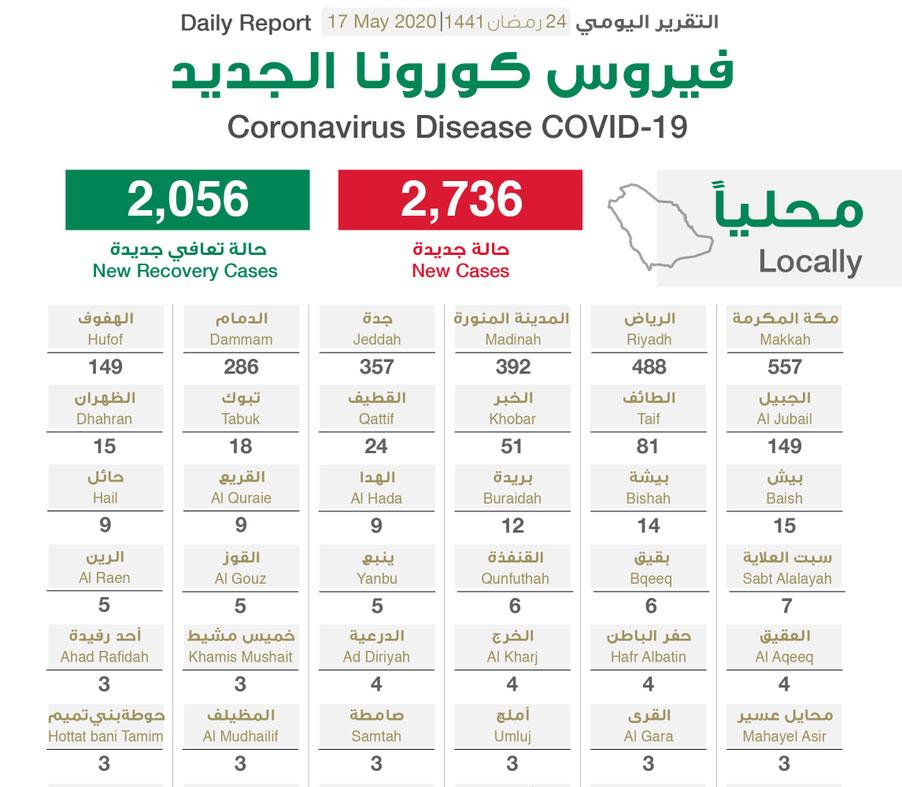 السعودية تسجل 2736 إصابة جديدة بفيروس كورونا المستجد